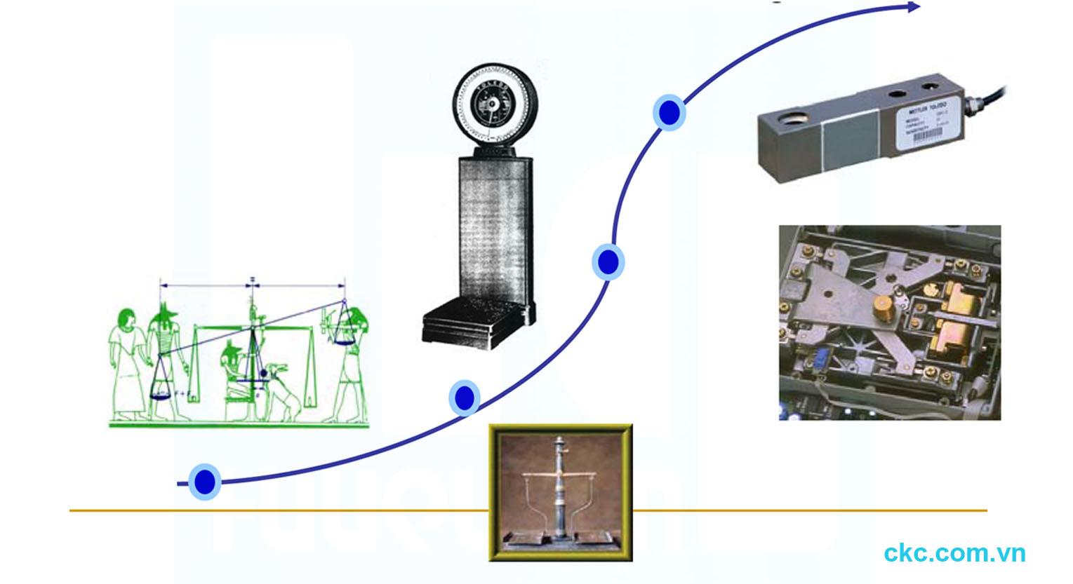Lịch sử hình thành và phát triển công nghệ cân đo khối lượng