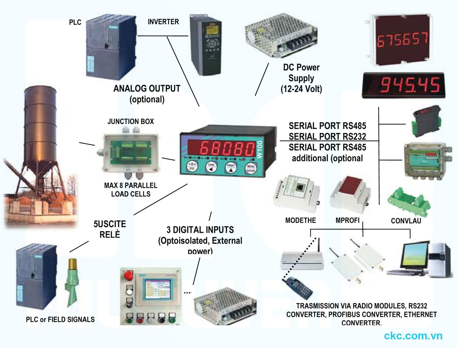 Thiết bị chuyển đổi tín hiệu điện sang hiển thị số