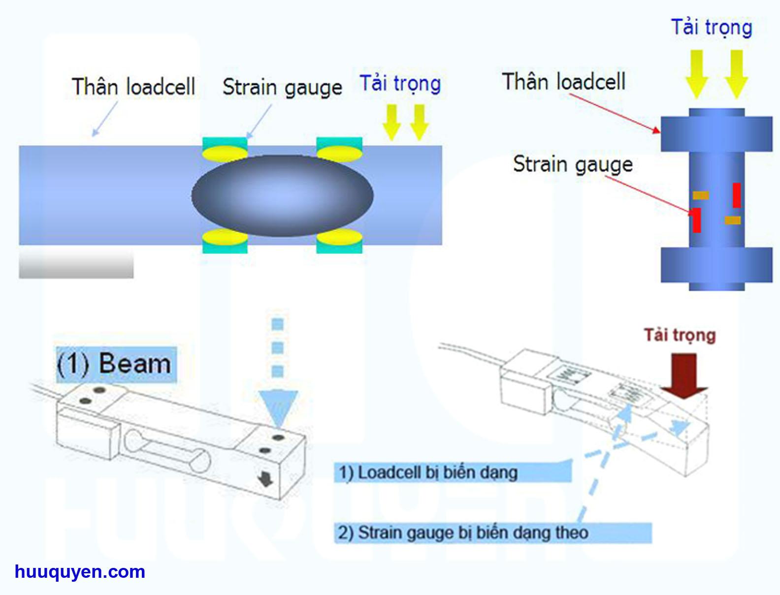Nguyên lý hoạt động của cảm biến lực - Loadcell cân điện tử